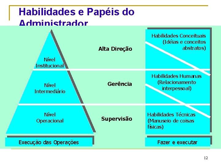 Habilidades e Papéis do Administrador Alta Direção Habilidades Conceituais (Idéias e conceitos abstratos) Nível