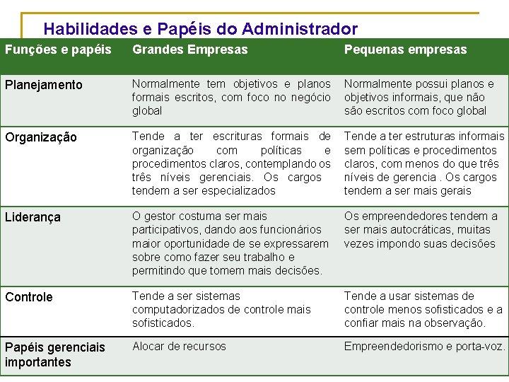 Habilidades e Papéis do Administrador Funções e papéis Grandes Empresas Pequenas empresas Planejamento Normalmente