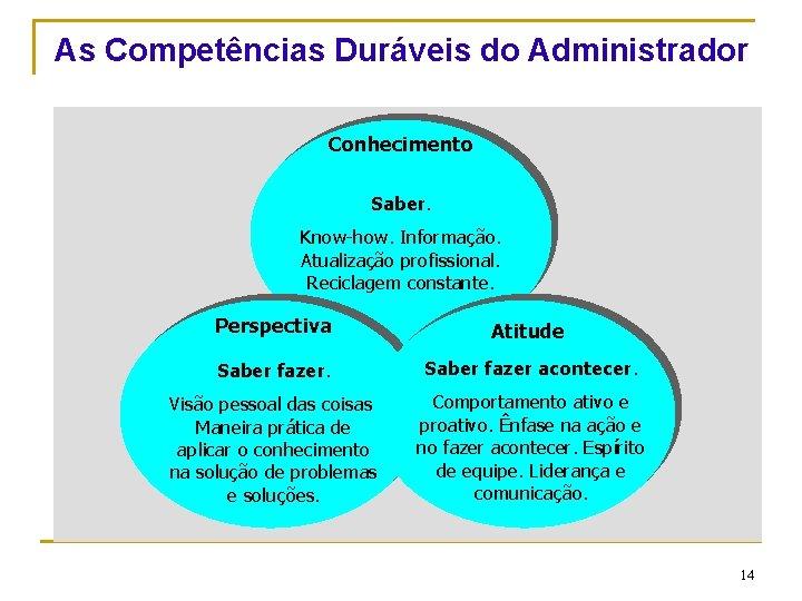 As Competências Duráveis do Administrador Conhecimento Saber. Know-how. Informação. Atualização profissional. Reciclagem constante. CEUT