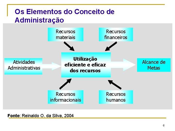 Os Elementos do Conceito de Administração Recursos materiais Atividades Administrativas Recursos financeiros Utilização eficiente