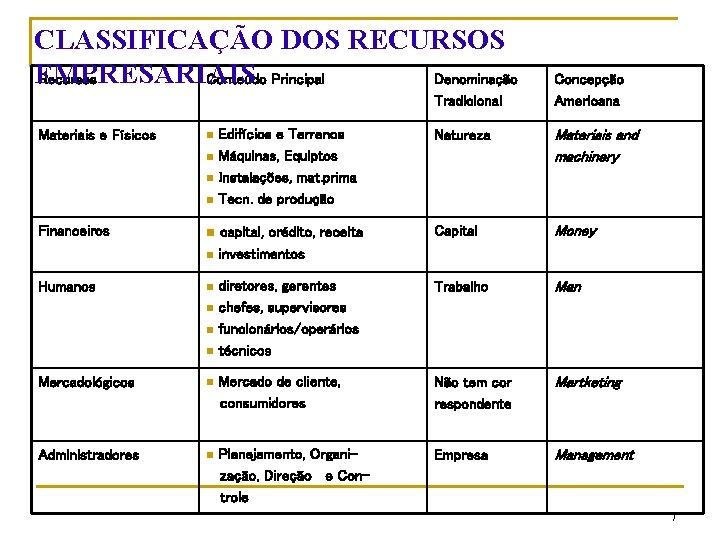 CLASSIFICAÇÃO DOS RECURSOS EMPRESARIAIS Recursos Conteúdo Principal Denominação Tradicional Materiais e Físicos n n