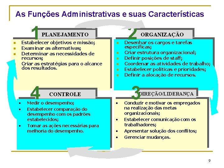 As Funções Administrativas e suas Características 1 PLANEJAMENTO Estabelecer objetivos e missão; Examinar as