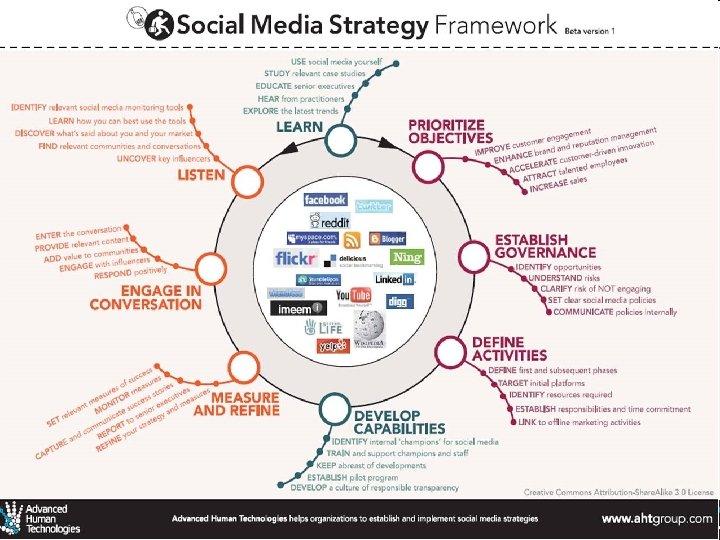 A centre of expertise in digital information management www. ukoln. ac. uk