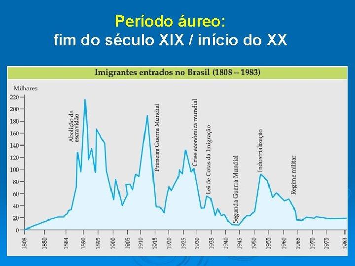 Período áureo: fim do século XIX / início do XX