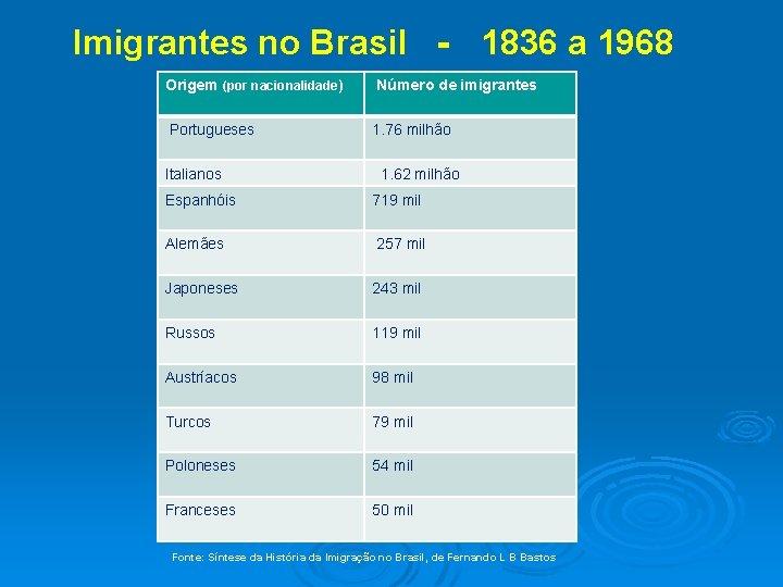 Imigrantes no Brasil ‐ 1836 a 1968 Origem (por nacionalidade) Número de imigrantes Portugueses