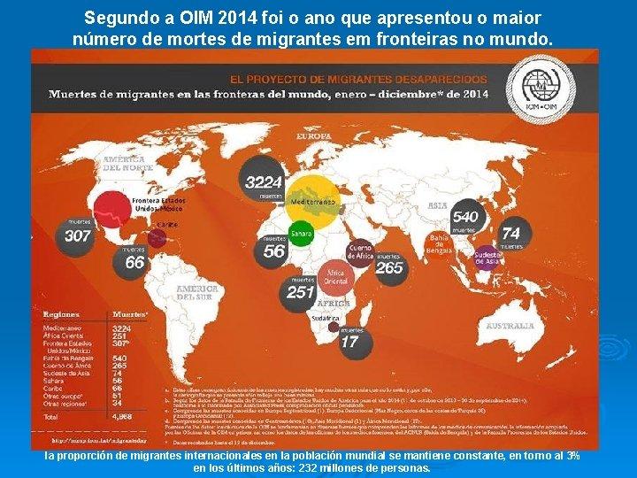 Segundo a OIM 2014 foi o ano que apresentou o maior número de mortes