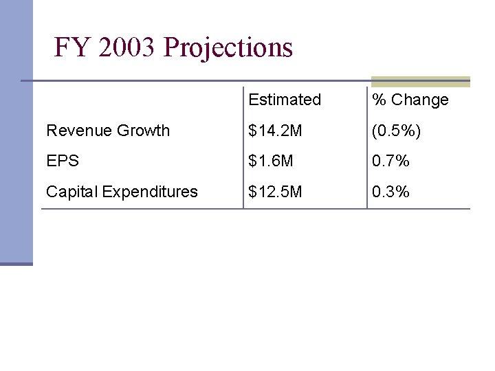 FY 2003 Projections Estimated % Change Revenue Growth $14. 2 M (0. 5%) EPS