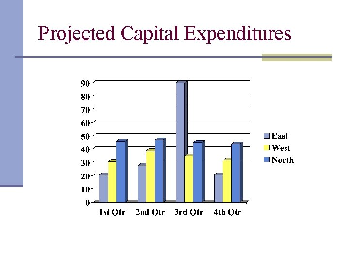 Projected Capital Expenditures