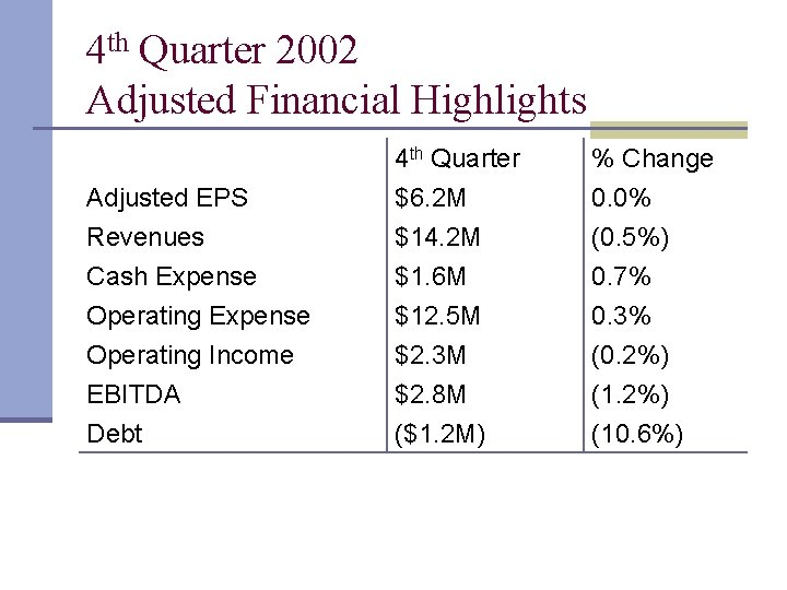 4 th Quarter 2002 Adjusted Financial Highlights Adjusted EPS Revenues Cash Expense 4 th