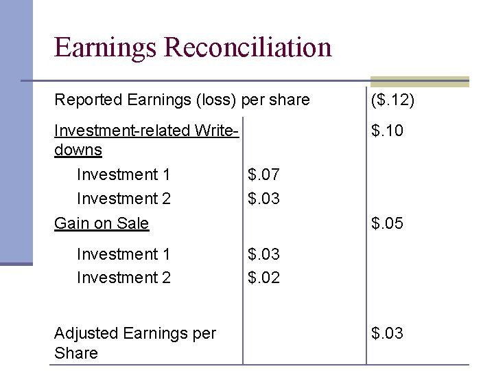 Earnings Reconciliation Reported Earnings (loss) per share ($. 12) Investment-related Writedowns $. 10 Investment