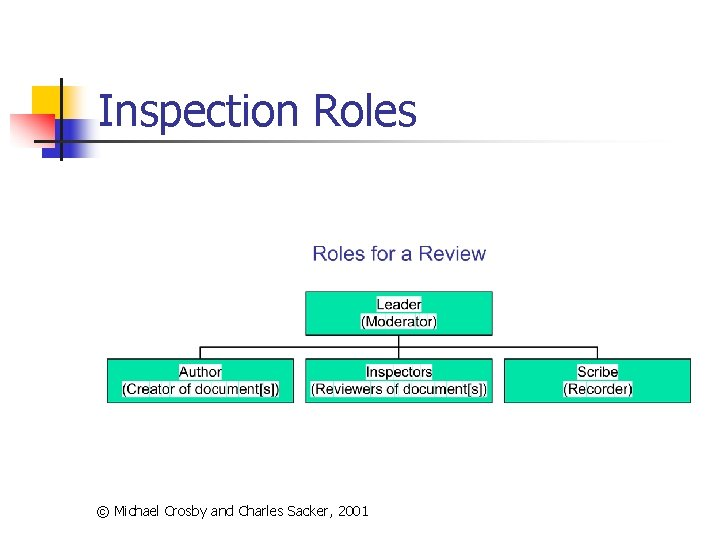 Inspection Roles © Michael Crosby and Charles Sacker, 2001