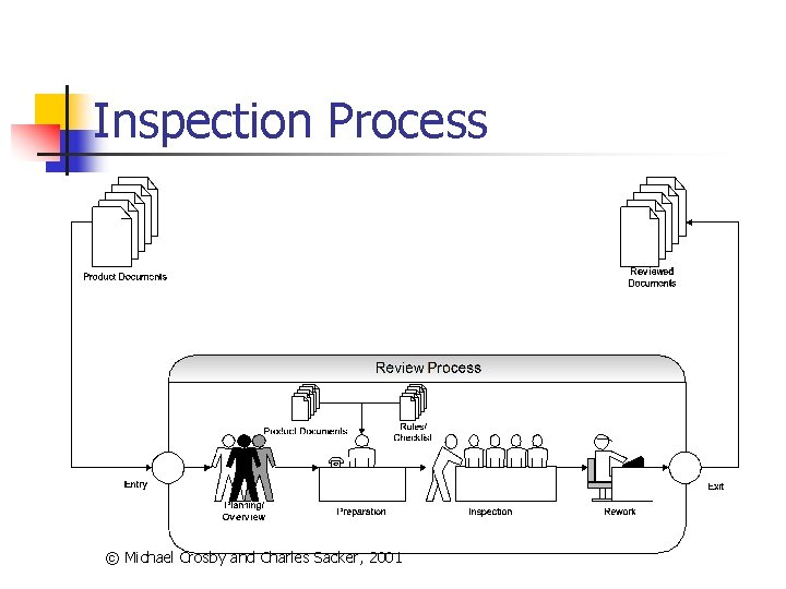 Inspection Process © Michael Crosby and Charles Sacker, 2001