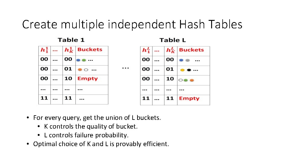 Create multiple independent Hash Tables • For every query, get the union of L