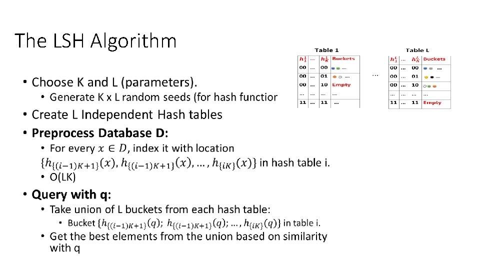 The LSH Algorithm •