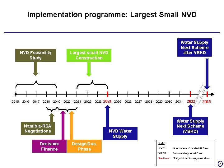 Implementation programme: Largest Small NVD Feasibility Study 2015 2016 2017 2018 Water Supply Next