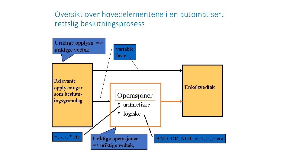 Oversikt over hovedelementene i en automatisert rettslig beslutningsprosess Uriktige opplysn. => uriktige vedtak Relevante