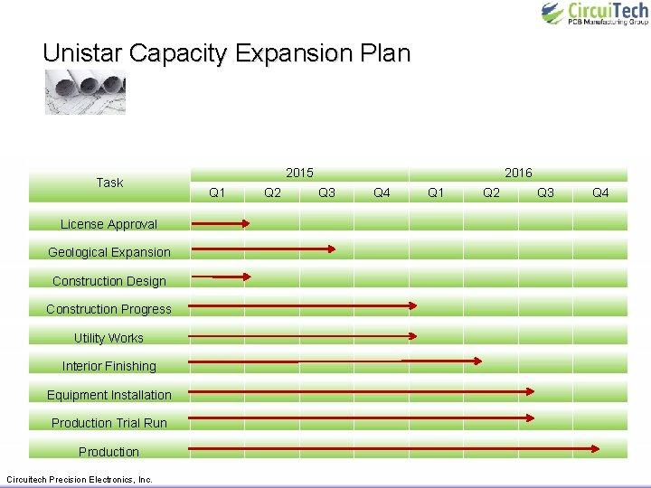 Unistar Capacity Expansion Plan 2015 Task Q 1 Q 2 2016 Q 3 Q