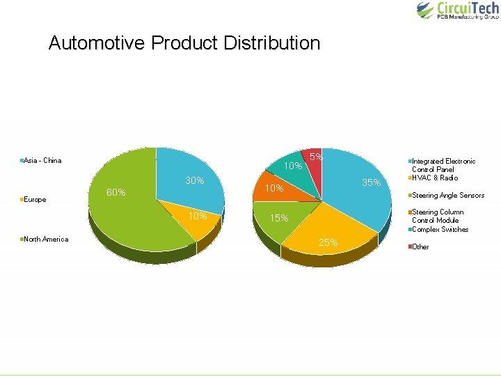 Automotive Product Distribution Asia - China 10% 30% Europe 60% 10% North America 5%