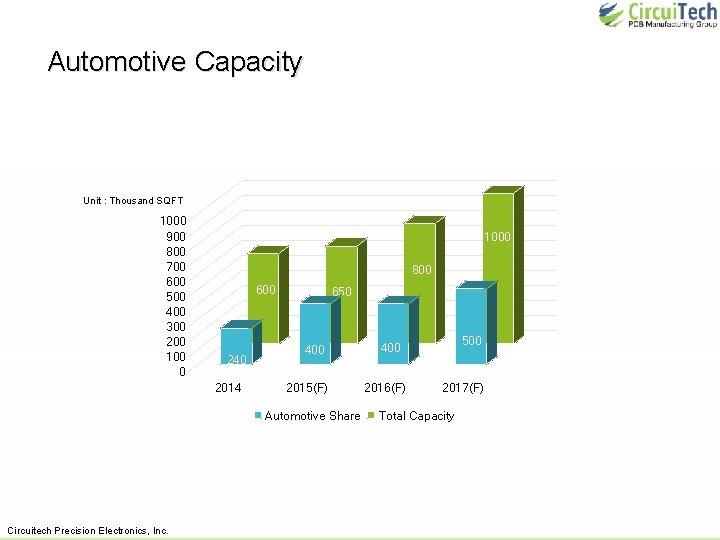 Automotive Capacity Unit : Thousand SQFT 1000 900 800 700 600 500 400 300