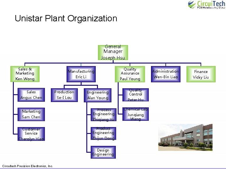 Unistar Plant Organization Unistar Plant Organizati General Manager Joseph Hsu Sales & Marketing Ken
