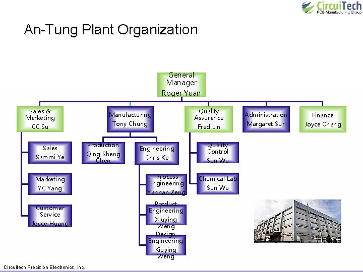 An-Tung Plant Organization An-Tung Plant Organizati General Manager Roger Yuan Sales & Marketing CC