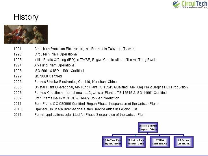 History 1991 Circuitech Precision Electronics, Inc. Formed in Taoyuan, Taiwan 1992 Circuitech Plant Operational