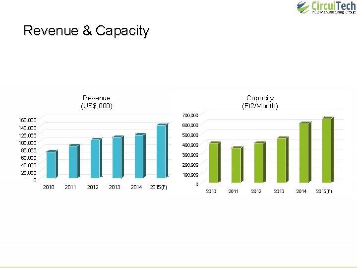 Revenue & Capacity Revenue (US$, 000) Capacity (Ft 2/Month) 700, 000 160, 000 600,