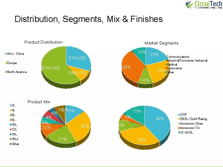 Distribution, Segments, Mix & Finishes Product Distribution Market Segments 10% Asia - China Europe