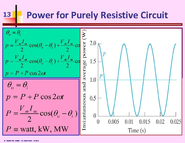 13 Power for Purely Resistive Circuit Dr. Assad Abu-Jasser - EE Department - IUGaza