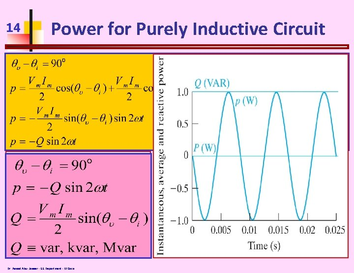 14 Power for Purely Inductive Circuit Dr. Assad Abu-Jasser - EE Department - IUGaza