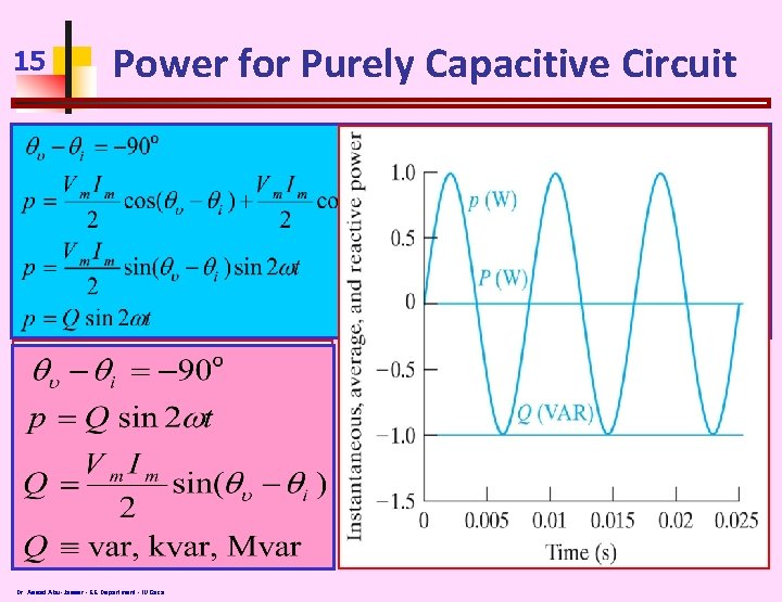 15 Power for Purely Capacitive Circuit Dr. Assad Abu-Jasser - EE Department - IUGaza