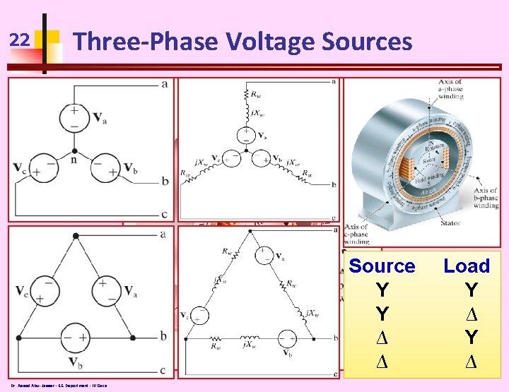 22 Three-Phase Voltage Sources Source Y Y ∆ ∆ Dr. Assad Abu-Jasser - EE