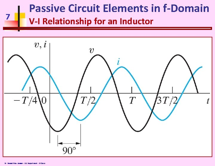 7 Passive Circuit Elements in f-Domain V-I Relationship for an Inductor Dr. Assad Abu-Jasser