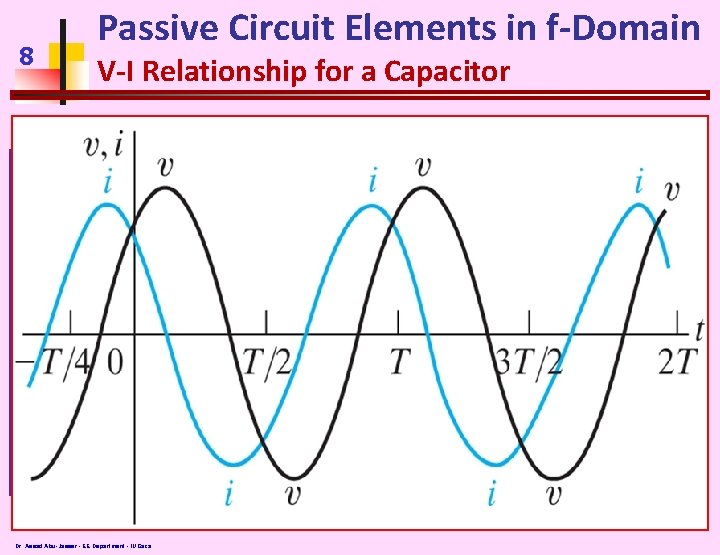 8 Passive Circuit Elements in f-Domain V-I Relationship for a Capacitor Dr. Assad Abu-Jasser