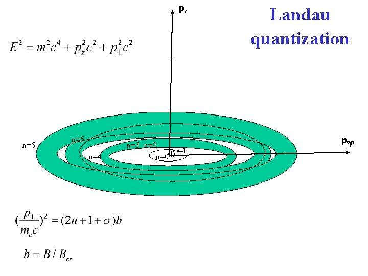 pz n=6 n=5 n=4 n=3 n=2 n=1 n=0 Landau quantization p