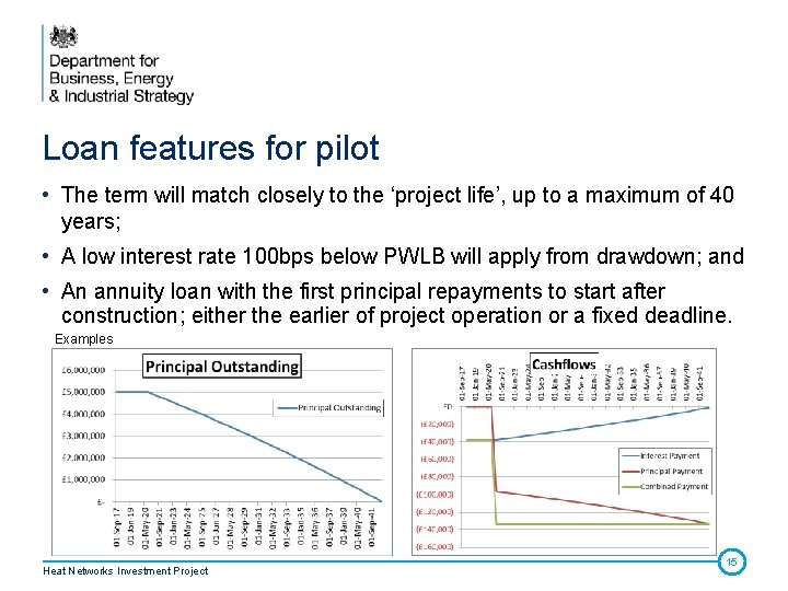 Loan features for pilot • The term will match closely to the 'project life',