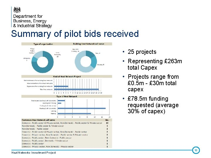 Summary of pilot bids received • 25 projects • Representing £ 263 m total