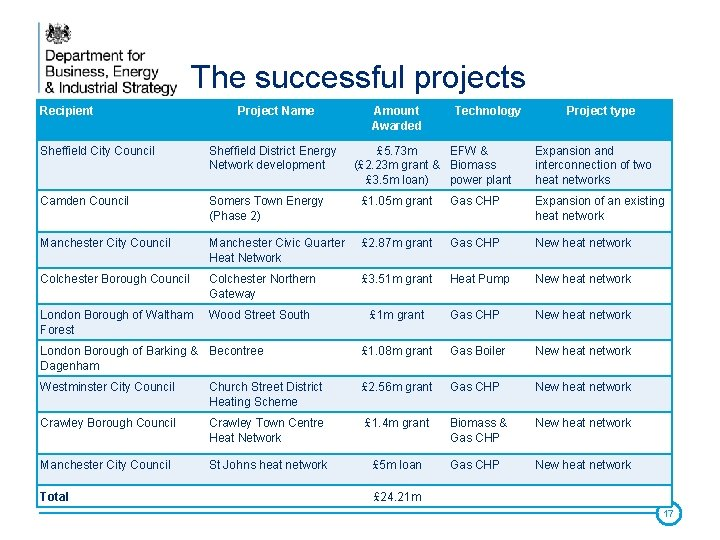 The successful projects Recipient Project Name Amount Awarded Technology Sheffield City Council Sheffield District
