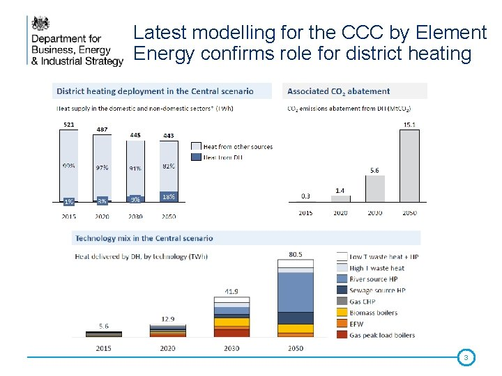 Latest modelling for the CCC by Element Energy confirms role for district heating 3