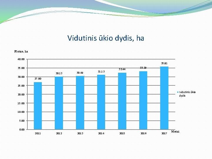 Vidutinis ūkio dydis, ha Plotas, ha 40. 00 35. 81 35. 00 30. 13