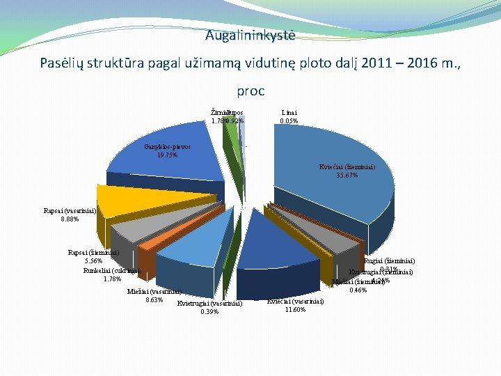 Augalininkystė Pasėlių struktūra pagal užimamą vidutinę ploto dalį 2011 – 2016 m. , proc