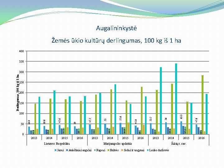 Augalininkystė Žemės ūkio kultūrų derlingumas, 100 kg iš 1 ha 400 350 200 150