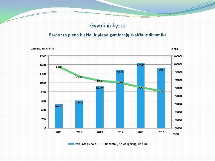 Gyvulininkystė Parduoto pieno kiekio ir pieno gamintojų skaičiaus dinamika Gamintojų skaičius Tonos 1600 1400