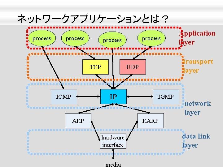 ネットワークアプリケーションとは? process TCP transport layer UDP IP ICMP process ARP Application layer IGMP network