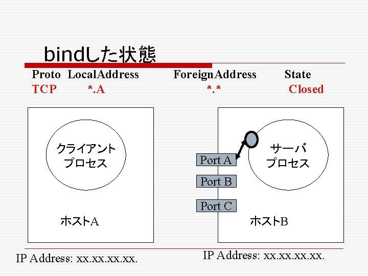 bindした状態 Proto Local. Address TCP *. A クライアント プロセス Foreign. Address *. * Port
