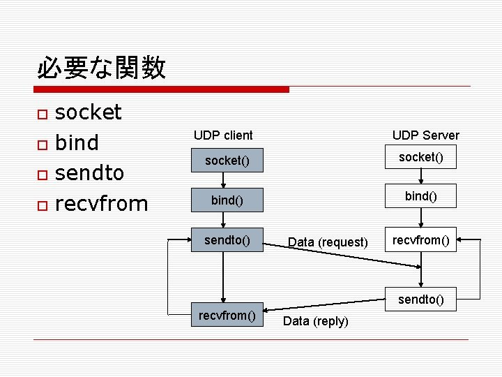 必要な関数 socket bind sendto recvfrom UDP Server UDP client socket() bind() sendto() Data (request)