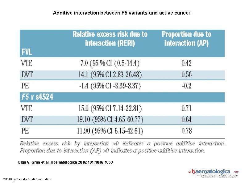Additive interaction between F 5 variants and active cancer. Olga V. Gran et al.