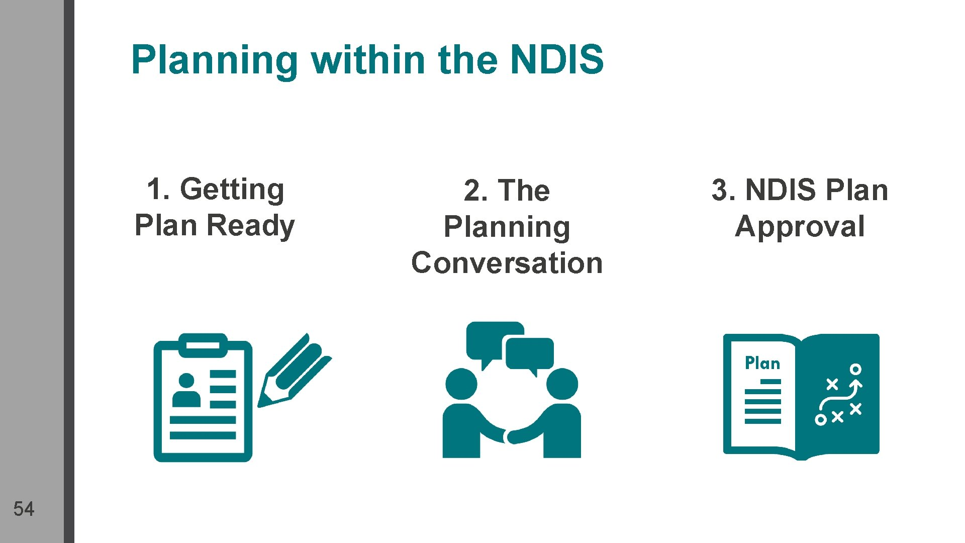 Planning within the NDIS 1. Getting Plan Ready 54 2. The Planning Conversation 3.
