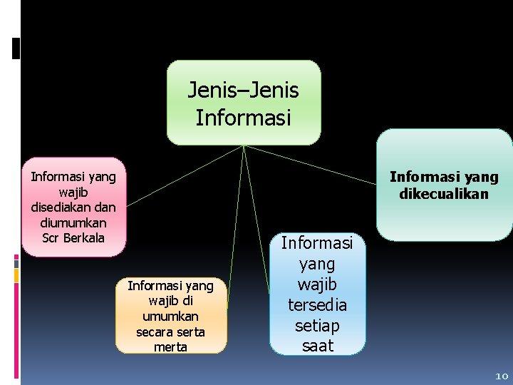 Jenis–Jenis Informasi yang dikecualikan Informasi yang wajib disediakan diumumkan Scr Berkala Informasi yang wajib