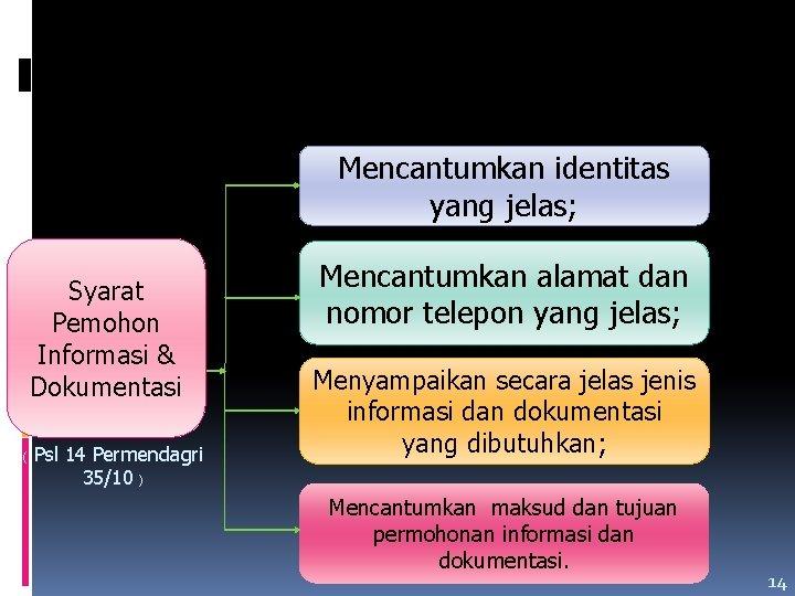 Mencantumkan identitas yang jelas; Syarat Pemohon Informasi & Dokumentasi ( Psl 14 Permendagri 35/10